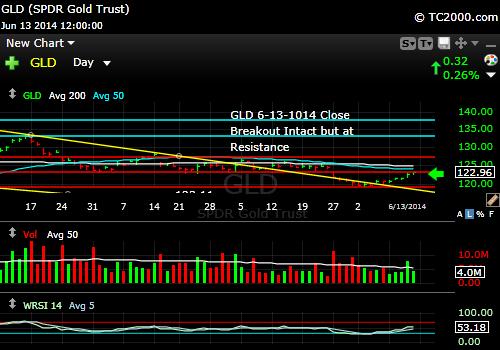 gld-gold-etf-market-timing-chart-2014-06-13-close