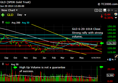 gld-gold-etf-market-timing-chart-2014-06-20-close
