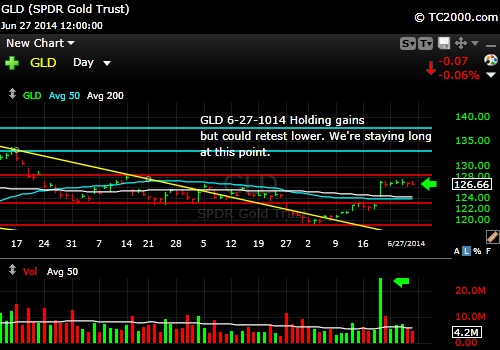 gld-gold-etf-market-timing-chart-2014-06-27-close