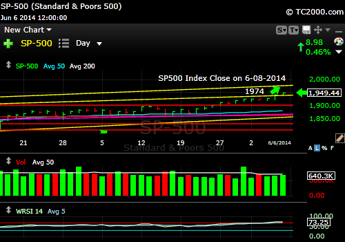 sp500-index-market-timing-chart-2014-06-08-close