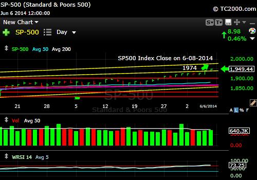 sp500-index-market-timing-chart-2014-06-08-close