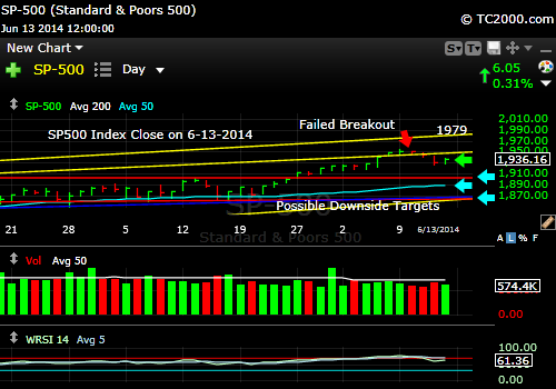 sp500-index-market-timing-chart-2014-06-13-close