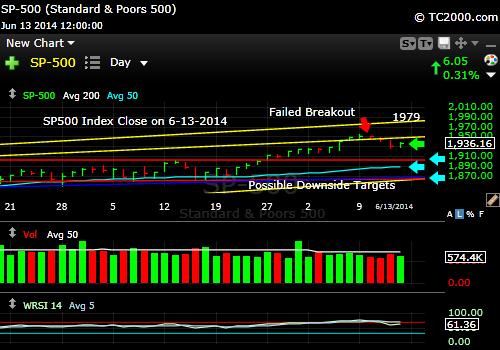 sp500-index-market-timing-chart-2014-06-13-close