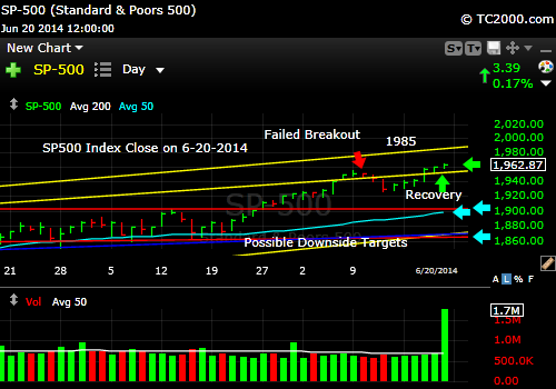 sp500-index-market-timing-chart-2014-06-20-close