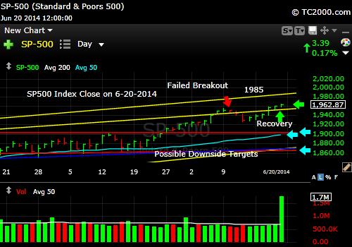 sp500-index-market-timing-chart-2014-06-20-close
