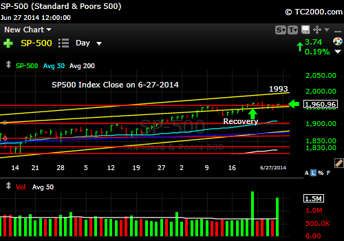 sp500-index-market-timing-chart-2014-06-27-close