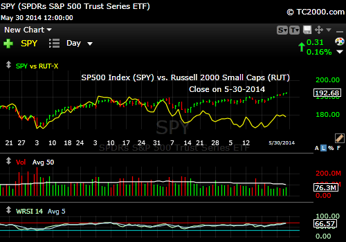sp500-index-spy-spx-vs-russell-2000-index-RUT-iwm-market-timing-chart-2-2014-05-30-close