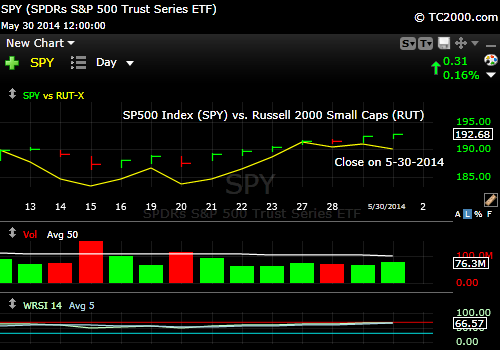 sp500-index-spy-spx-vs-russell-2000-index-RUT-iwm-market-timing-chart-2014-05-30-close