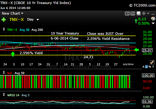 tnx-10-year-treasury-note-market-timing-chart-2014-06-06-close