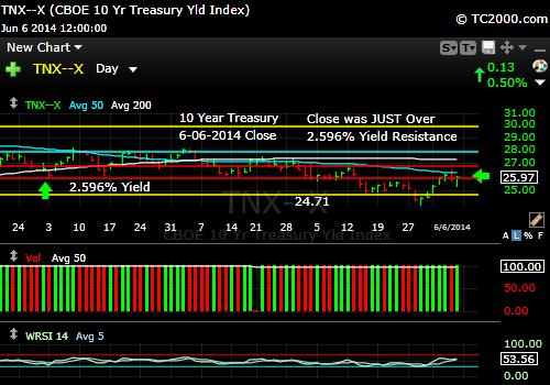 tnx-10-year-treasury-note-market-timing-chart-2014-06-06-close