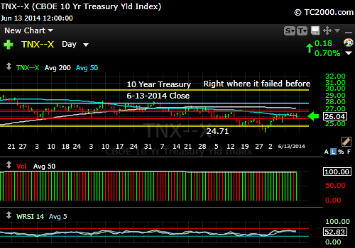 tnx-10-year-treasury-note-market-timing-chart-2014-06-13-close