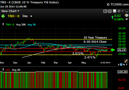 tnx-10-year-treasury-note-market-timing-chart-2014-06-20-close
