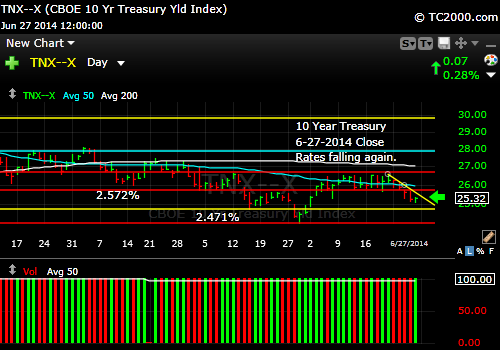 tnx-10-year-treasury-note-market-timing-chart-2014-06-27-close
