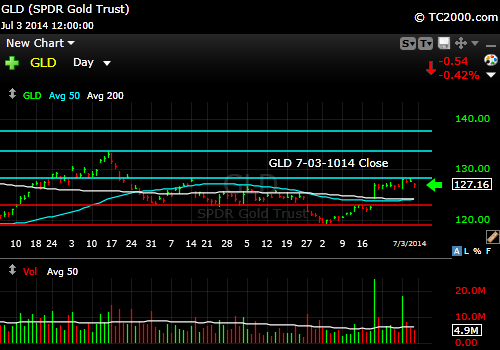 gld-gold-etf-market-timing-chart-2014-07-03-close