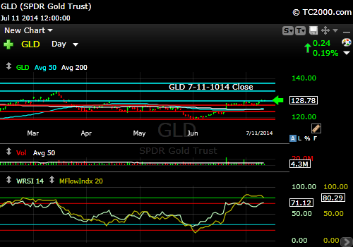 gld-gold-etf-market-timing-chart-2014-07-11-close