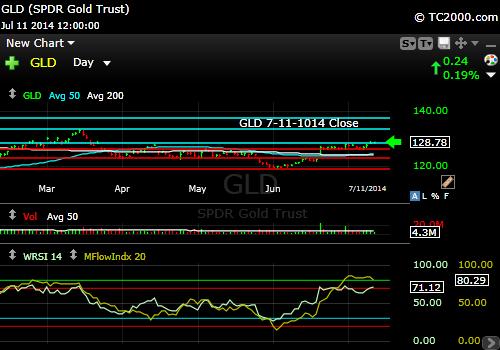 gld-gold-etf-market-timing-chart-2014-07-11-close