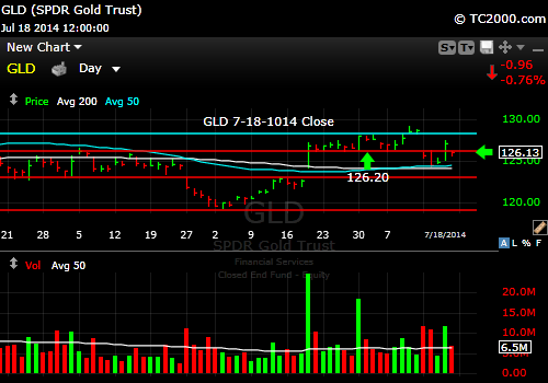 gld-gold-etf-market-timing-chart-2014-07-18-close