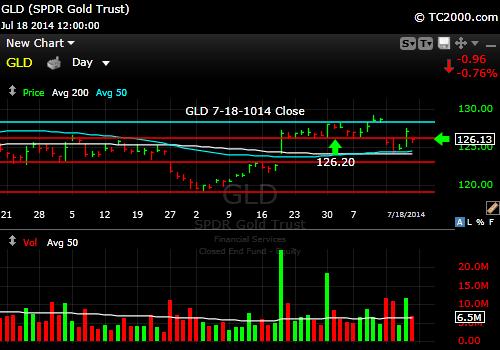 gld-gold-etf-market-timing-chart-2014-07-18-close