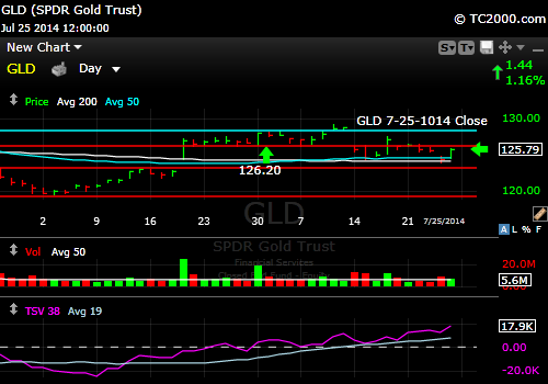 gld-gold-etf-market-timing-chart-2014-07-25-close