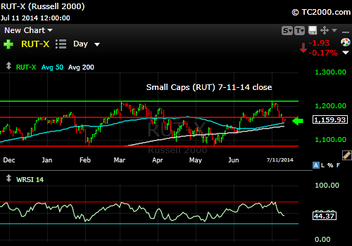 rut-small-cap-russell-2000-index-market-timing-chart-2014-07-11-close
