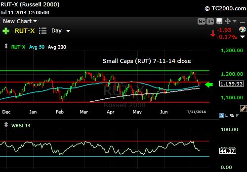 rut-small-cap-russell-2000-index-market-timing-chart-2014-07-11-close