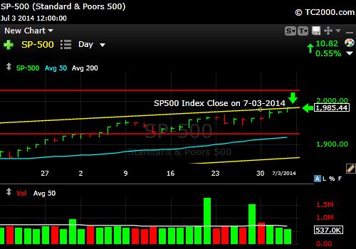 sp500-index-market-timing-chart-2014-07-03-close