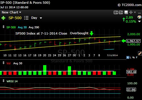 sp500-index-market-timing-chart-2014-07-11-close