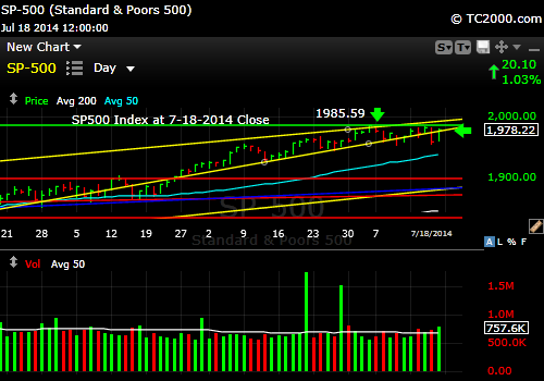 sp500-index-market-timing-chart-2014-07-18-close