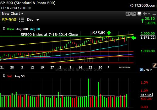 sp500-index-market-timing-chart-2014-07-18-close