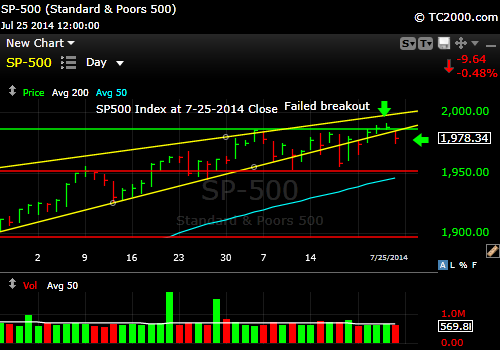 sp500-index-market-timing-chart-2014-07-25-close