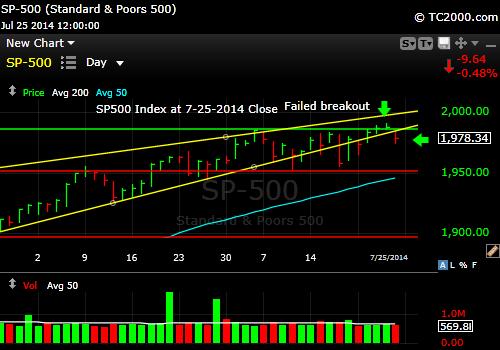 sp500-index-market-timing-chart-2014-07-25-close