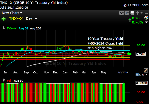 tnx-10-year-treasury-note-market-timing-chart-2014-07-03-close