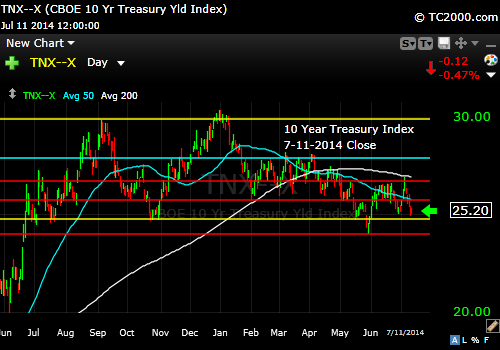 tnx-10-year-treasury-note-market-timing-chart-2014-07-11-close