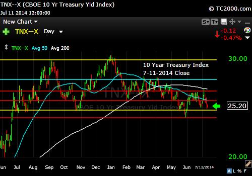 tnx-10-year-treasury-note-market-timing-chart-2014-07-11-close