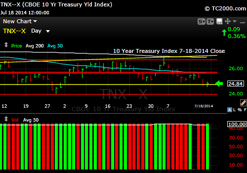 tnx-10-year-treasury-note-market-timing-chart-2014-07-18-close