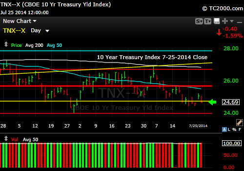 tnx-10-year-treasury-note-market-timing-chart-2014-07-25-close