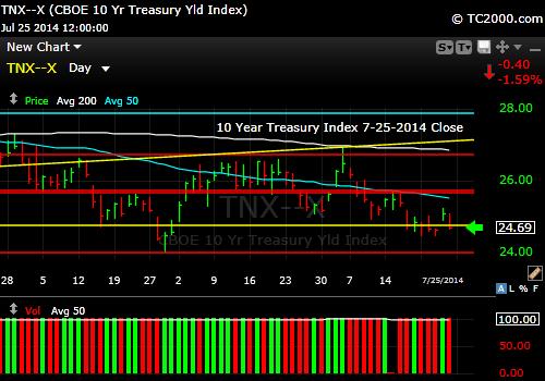 tnx-10-year-treasury-note-market-timing-chart-2014-07-25-close