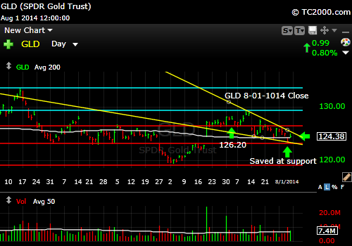 gld-gold-etf-market-timing-chart-2014-08-01-close