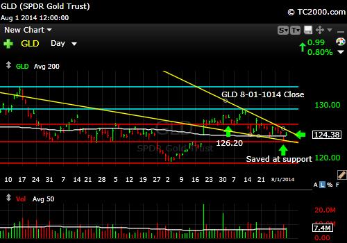 gld-gold-etf-market-timing-chart-2014-08-01-close