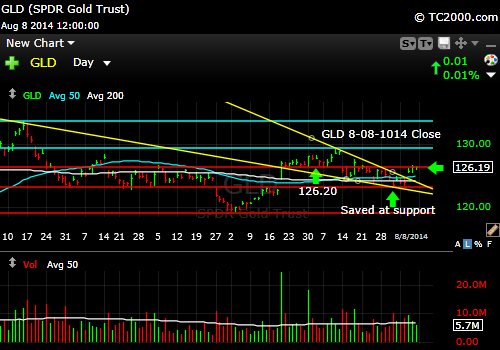 gld-gold-etf-market-timing-chart-2014-08-08-close