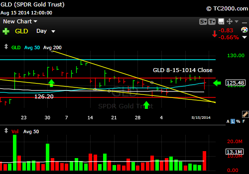 gld-gold-etf-market-timing-chart-2014-08-15-close
