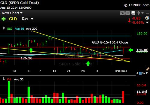 gld-gold-etf-market-timing-chart-2014-08-15-close