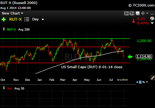 rut-small-cap-russell-2000-index-market-timing-chart-2014-08-01-close