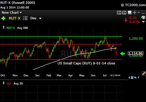 rut-small-cap-russell-2000-index-market-timing-chart-2014-08-01-close