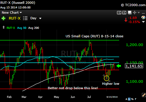 rut-small-cap-russell-2000-index-market-timing-chart-2014-08-15-close