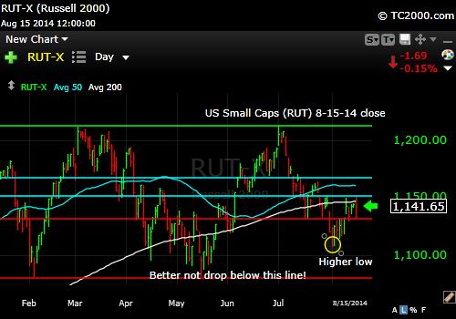 rut-small-cap-russell-2000-index-market-timing-chart-2014-08-15-close