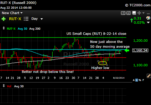 rut-small-cap-russell-2000-index-market-timing-chart-2014-08-22-close