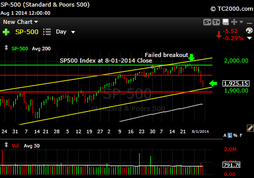 sp500-index-market-timing-chart-2014-08-01-close