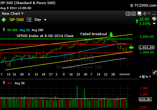 sp500-index-market-timing-chart-2014-08-08-close