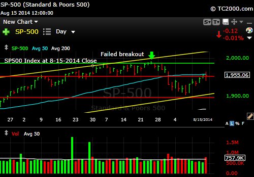 sp500-index-market-timing-chart-2014-08-15-close